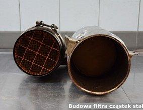 Budowa filtra cząstek stałych